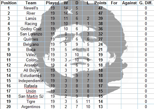 This is what the Torneo Final would have looked like if every match had gone as Mystic Sam predicted (the goal tallies, obviously, weren't predicted and therefore we've not filled them in)
